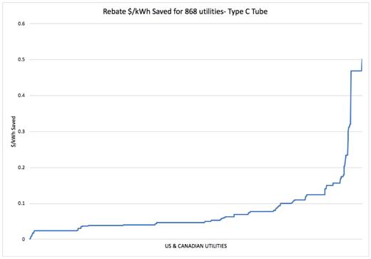 Type C Tube Rebate $/kWh Saved - Original