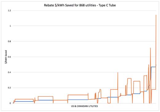 Type C Tube Rebate $/kWh Saved - FAO