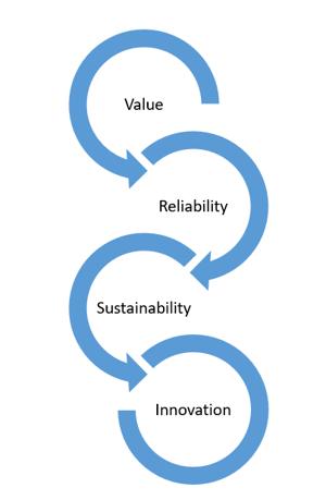 value-reliability-sustainability-innovation